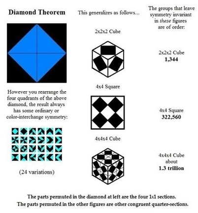 Diamond theorem from diamondspace.net