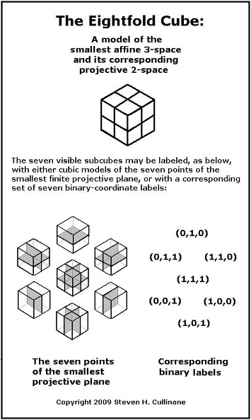 The eightfold cube and internal structure