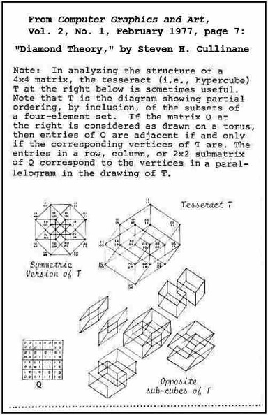 The Galois Tesseract in 1977.jpg