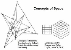 Concepts of space - Desargues and Galois