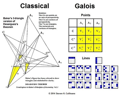 Classical and Galois views of Desargues