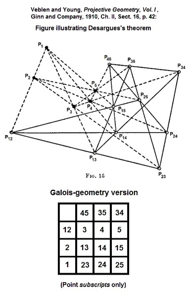 Veblen-Young Desargues  with Galois version.jpg