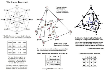 Tesseract tetrahedral versions