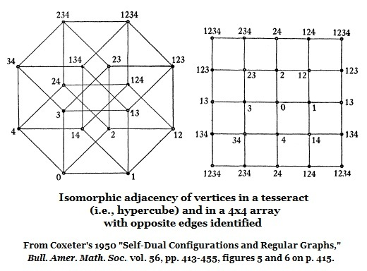 Isomorphic adjacency in the hypercube and the 4x4 Galois tesseract